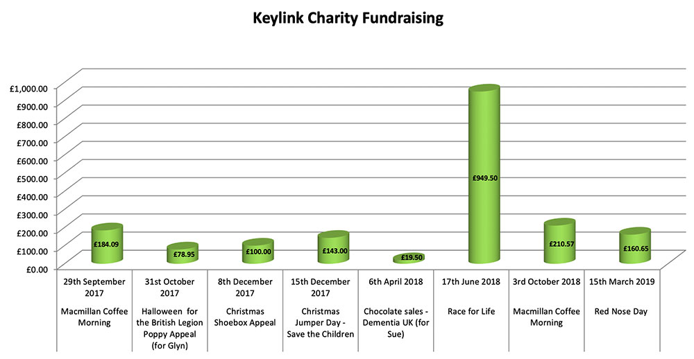 keylink-charity-fundraising